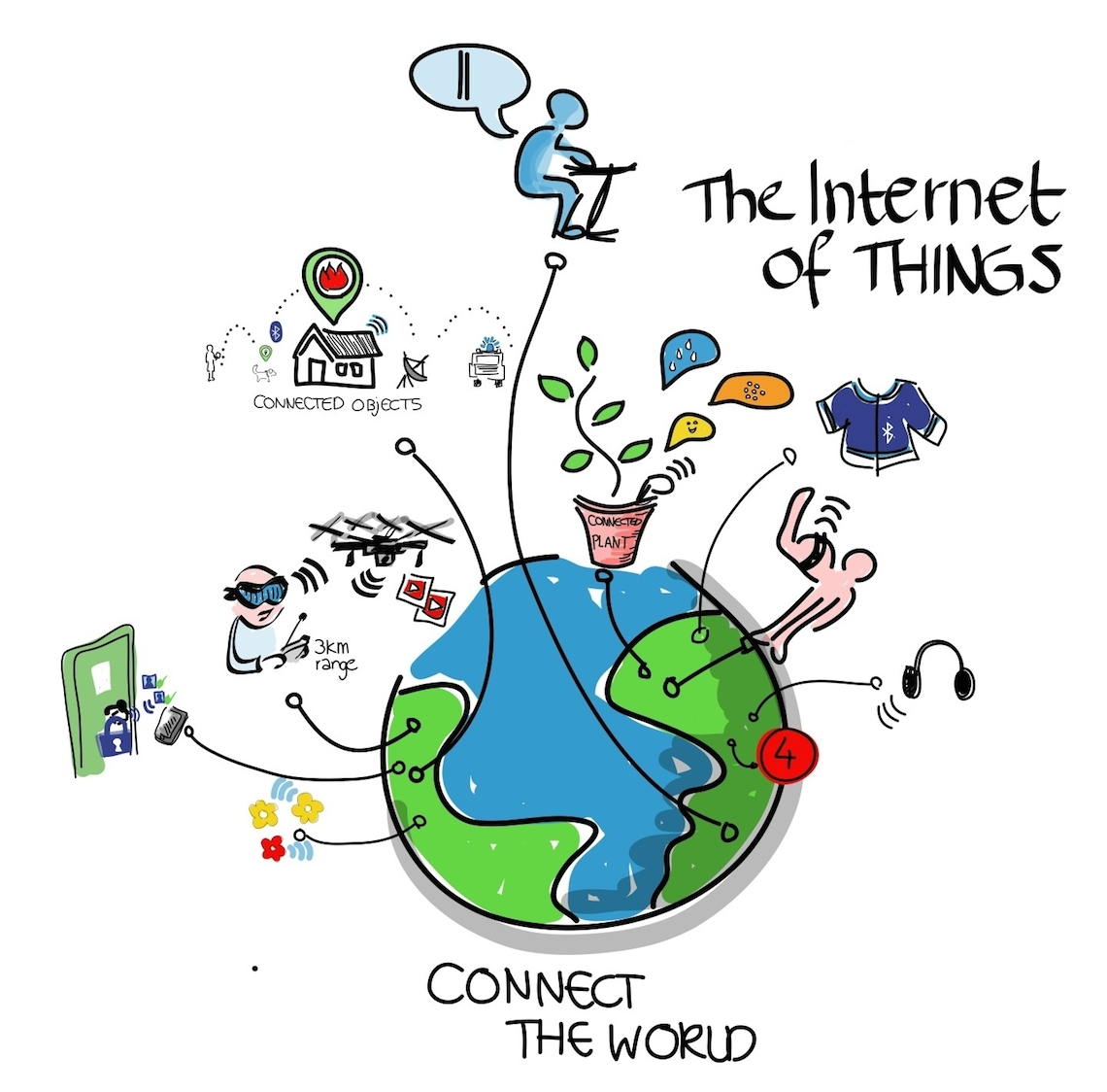 Internet of things diagram author signature